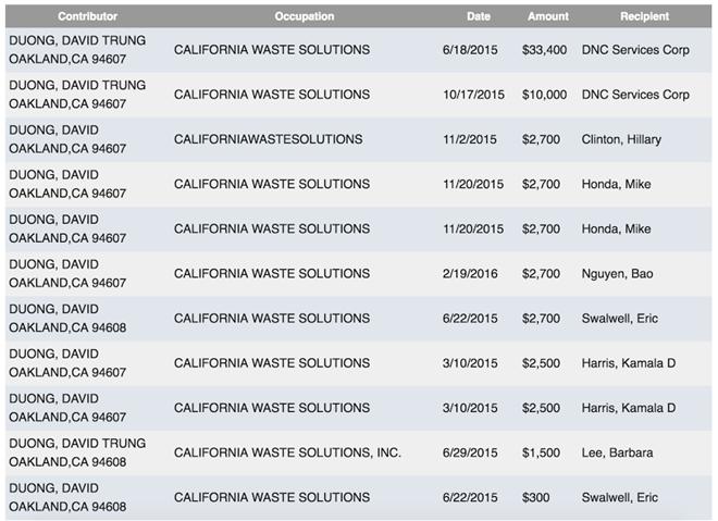 Các quyên góp cho chính giới của ông David Dương trong năm 2015.